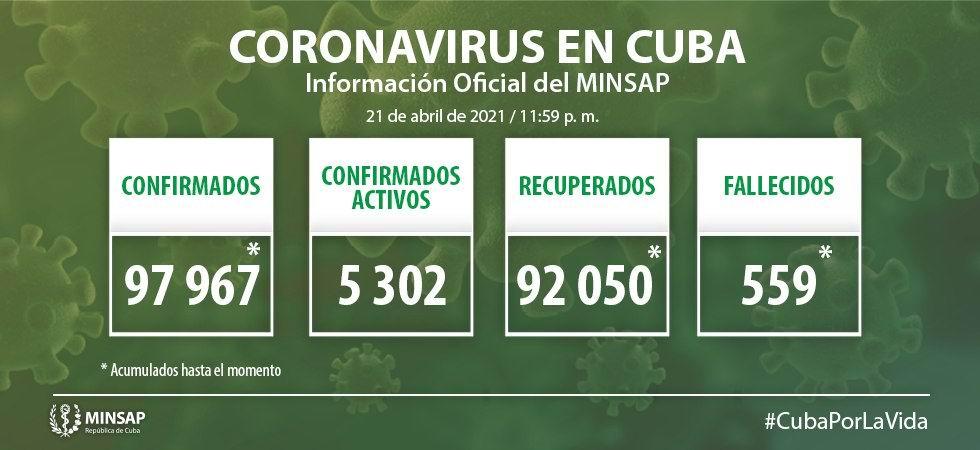 Cuba notifica 1 207 nuevos casos de Covid-19 y 12 fallecidos