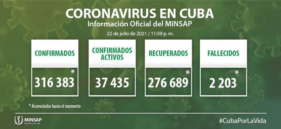 Covid-19 en Cuba: 7 784 nuevos casos de COVID-19 y 66 fallecidos
