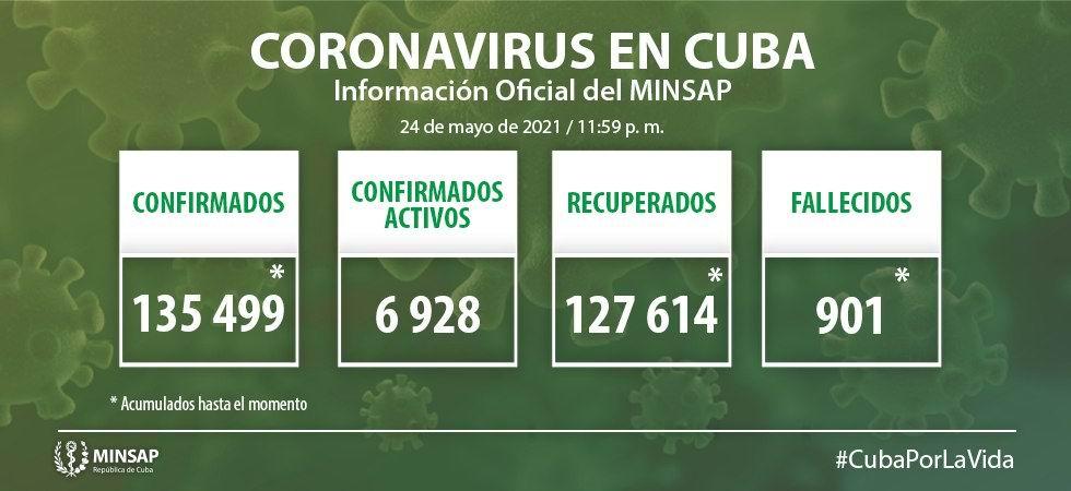 MINSAP informa 1 291 nuevos casos de Covid-19 en Cuba (+Video)