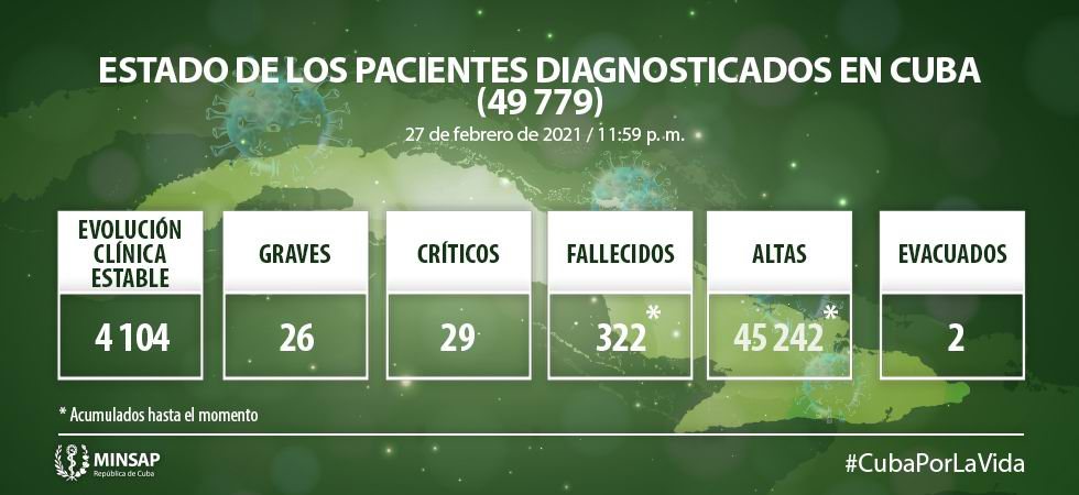 Cuba informa 618 nuevos casos de Covid-19 y cuatro fallecidos