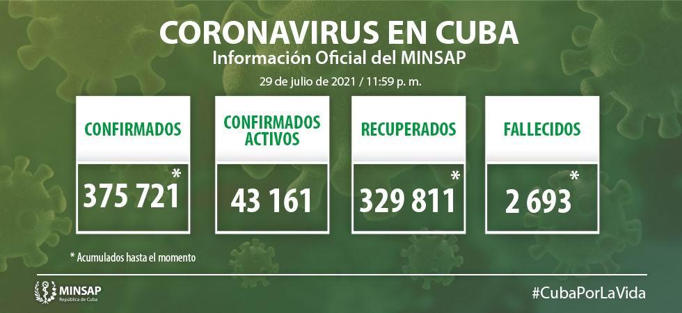 Cuba diagnostica 8 736 nuevos casos de COVID-19 y 65 fallecidos