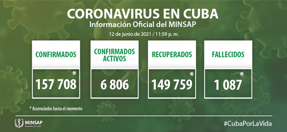 Cuba reporta 1470 nuevos casos de Covid-19 al cierre del 12 de junio de 2021