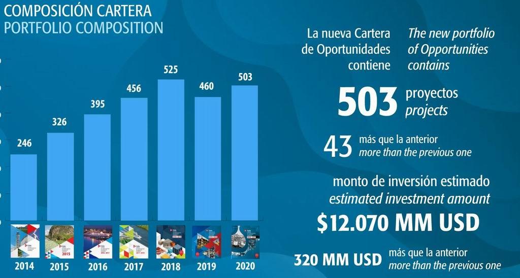 Cuba ofrece múltiples oportunidades para inversión extranjera en el país