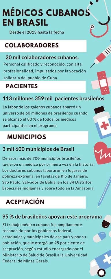 Programa Más Médicos para Brasil