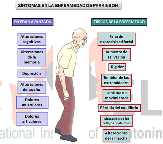 Mal del Parkinson