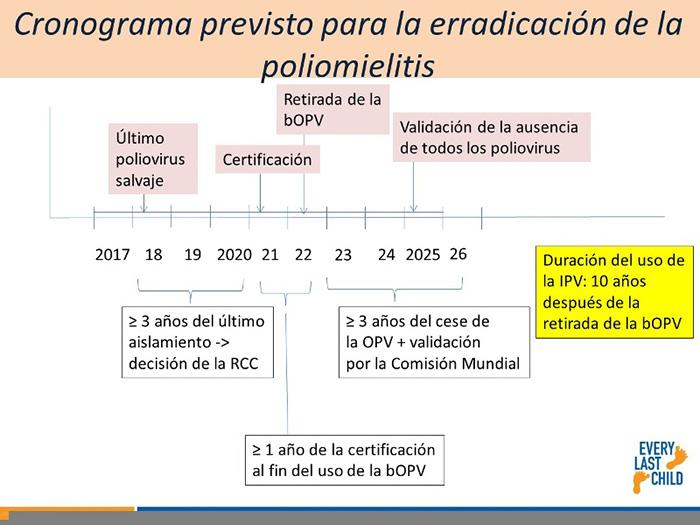 Avanza ensayo vacunal contra la poliomielitis en Camagüey