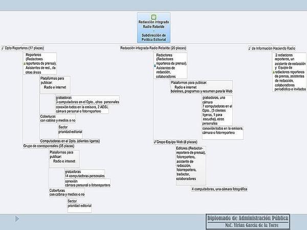 Redacción integrada y analogías radiales.