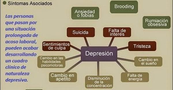 El acoso sigue un curso crónico: incapacidad psicológica,  cuadros depresivos y cambios de carácter