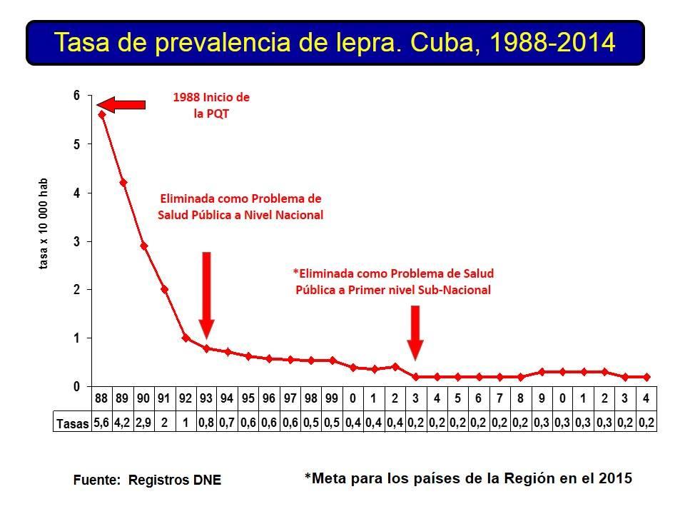 Cuba está en etapa de post eliminación de la lepra
