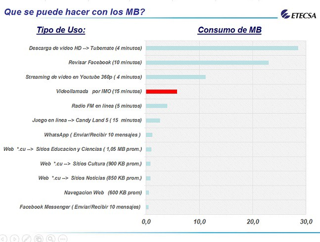 Amplía ETECSA servicio Internet en Cuba a través de la red móvil