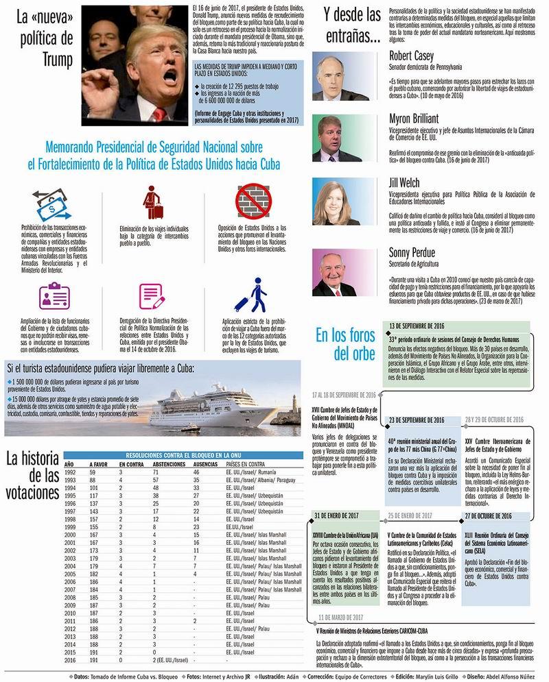 Infografía Bloqueo/Juventud Rebelde