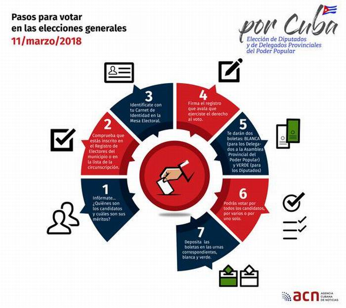 Elecciones en Cuba: transparencia y apego a la Ley