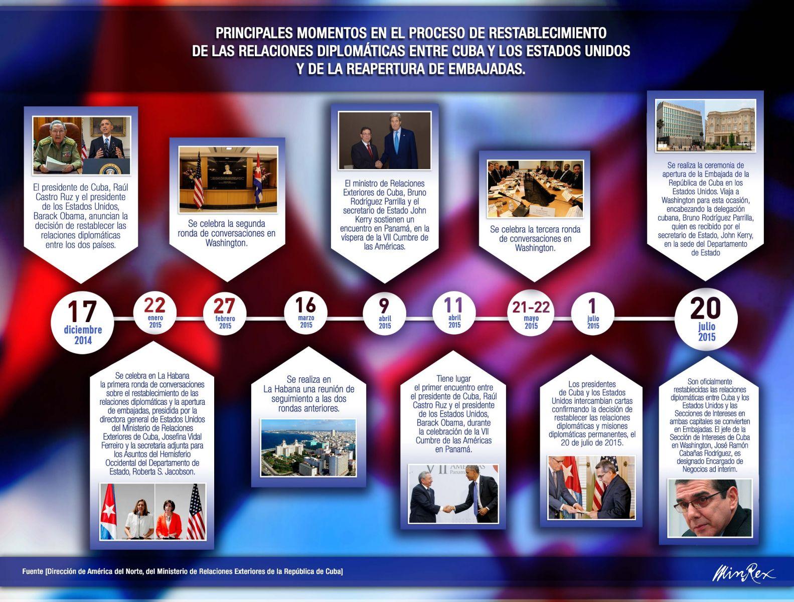 Cronología: Cuba - Estados Unidos a partir del 17D