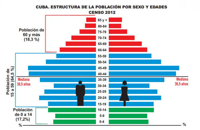Datos del censo de 2012