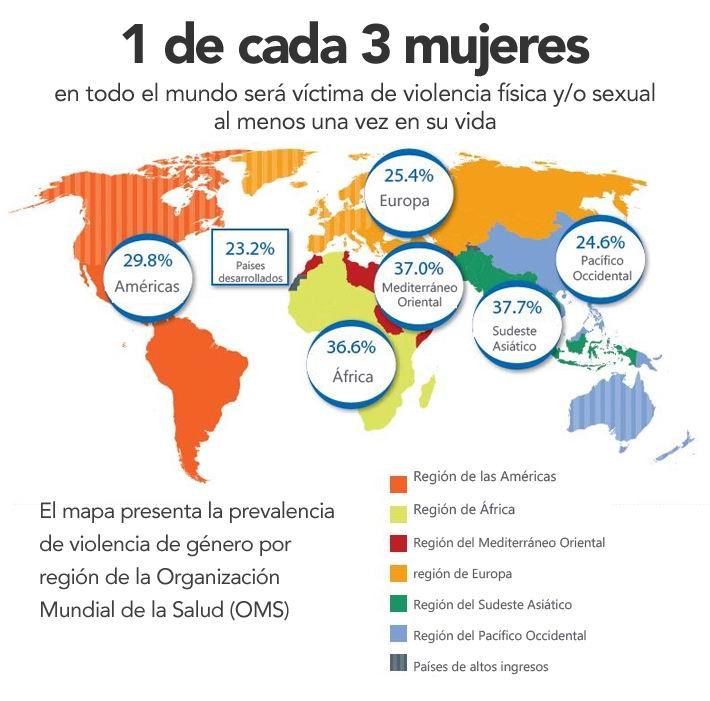 Dos de cada tres mujeres a nivel global sufren violencia en algún momento de su vida