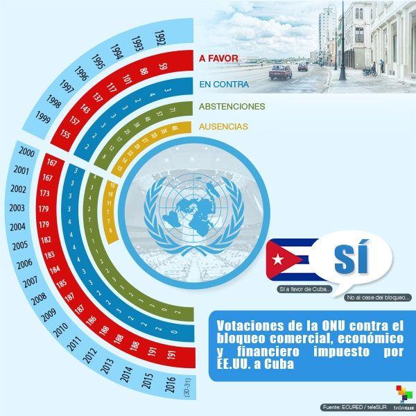 En Naciones Unidas, otra vez votación contra el bloqueo