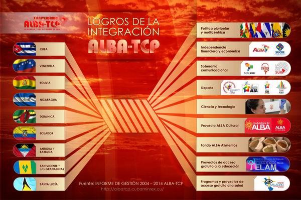 Sitio web especial dará cobertura a la Cumbre ALBA-TCP