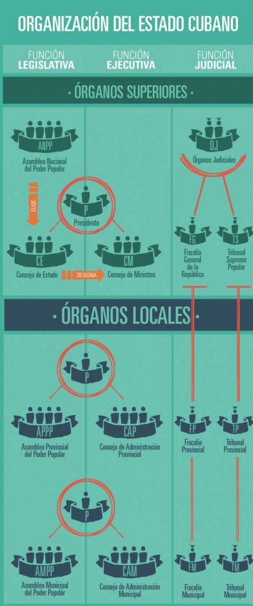 Organización del Estado Cubano en infografías