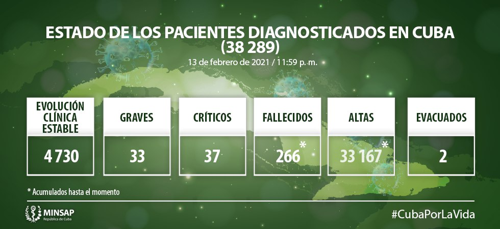 Cuba reporta 806 nuevas muestras positivos a la COVID-19 y 5 fallecidos