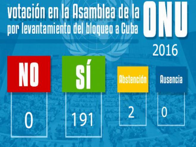 Resultados de la votación contra el bloqueo en la ONU durante el año 2016