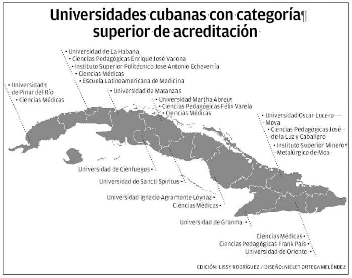 Marcha satisfactorio proceso de acreditación de universidades cubanas