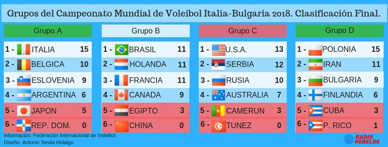 Mundial de Voleibol: No está Cuba, pero el espectáculo continúa