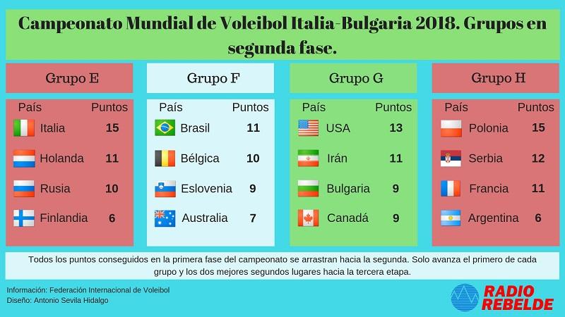 Días ocho y nueve del mundial de Voleibol: La calma antes de la batalla