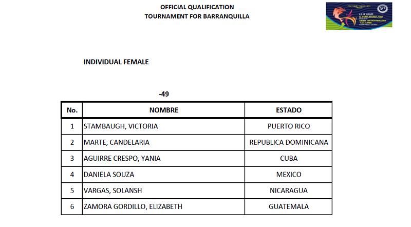 Clasifican otros cuatro taekwandocas cubanos a Barranquilla
