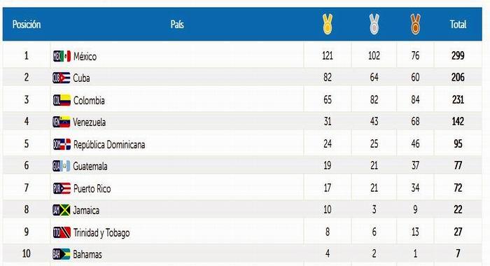 Medallero. Resumen del día trece para Cuba en Barranquilla