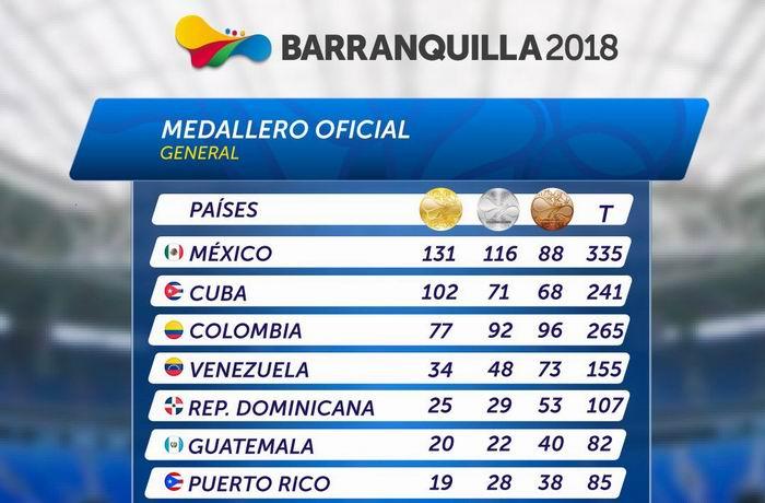 Cuba llega a 102. Resumen del día catorce en Barranquilla