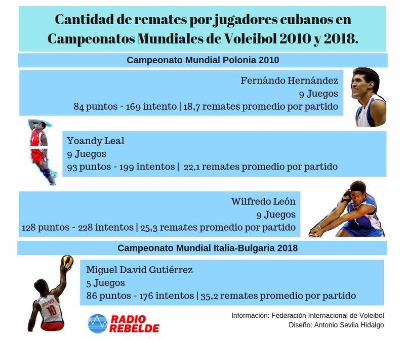 Día 6 del mundial de Voleibol: Miguel David, lo mejor por Cuba