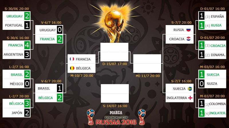 Francia-Bélgica: primera semifinal del Mundial