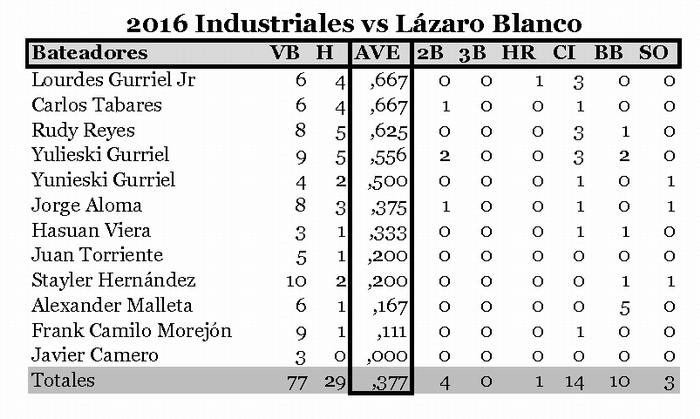Industriales contra Lázaro Blanco