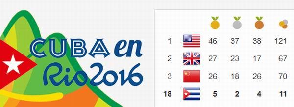 Cuba finaliza en el puesto 18 en Río 2016