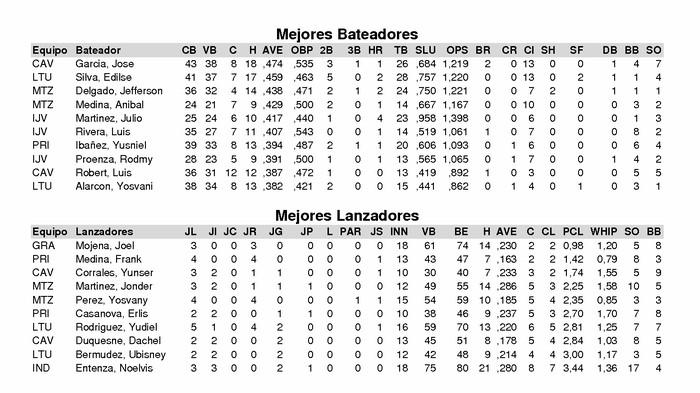 Mejores bateadores y mejores lanzadores 55 Serie Nacional de Béisbol