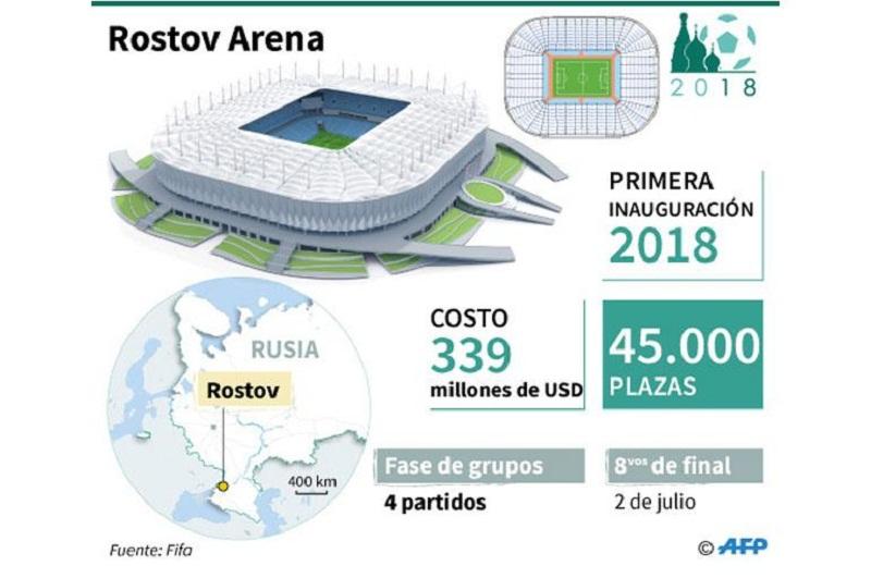 Estadios en el Mundial de Fútbol Rusia 2018