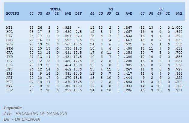 ¡Swing al aire de Aloma ante Sosa!... Matanzas logró 17ma victoria consecutiva
