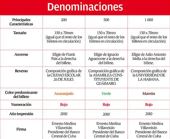 Características de los nuevos billetes (CUP). Infografía: L Eduardo Domínguez