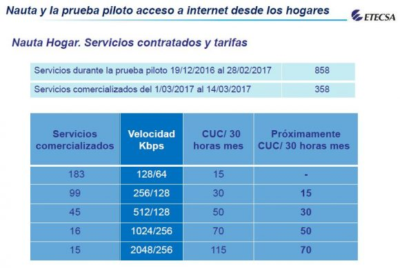 Nauta Hogar para servicio de Internet