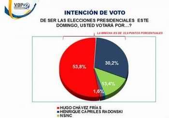 Intención de votos según la encuestadora VOP