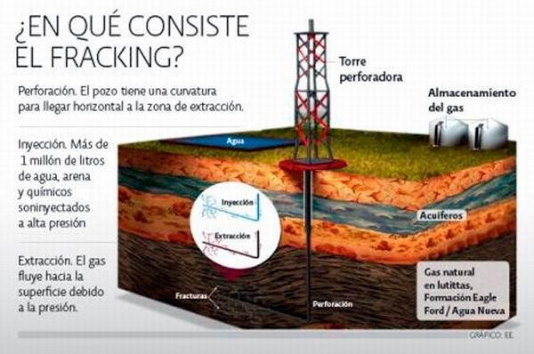 El fracking en el petróleo