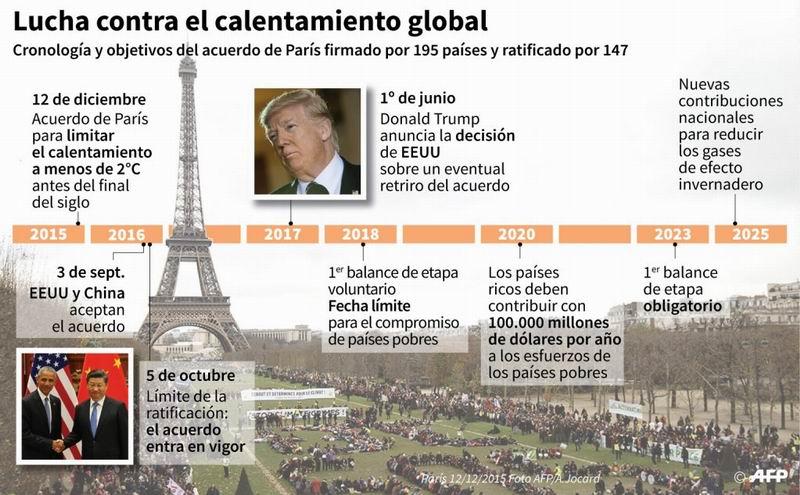 Ecuador lamenta anuncio de EEUU de retirarse de Acuerdo de París