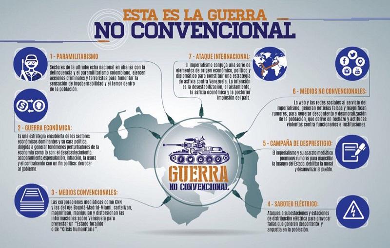 Guerra No Convencional