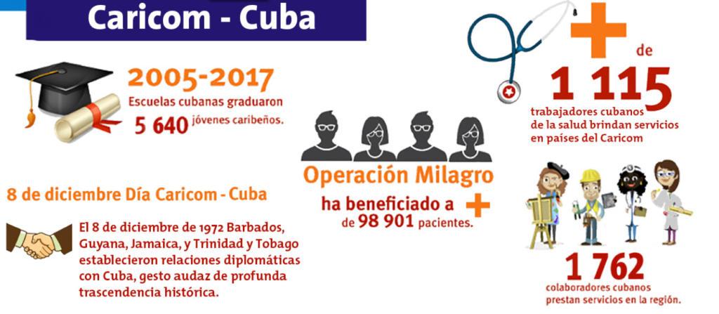 VI Cumbre CARICOM-Cuba: pueblos diversos, con retos comunes. Infografía:Cubahora