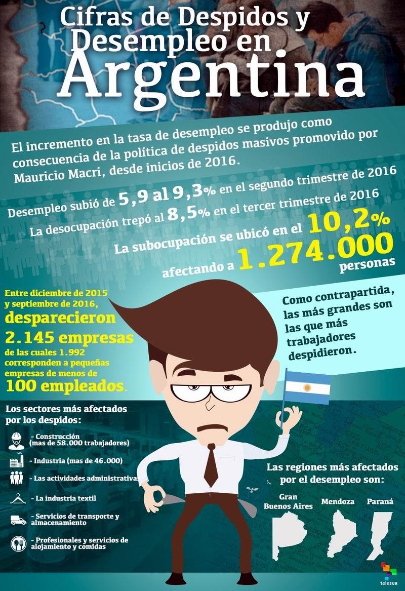 Cifras de desempleo en Argentina. Infografia Telesur