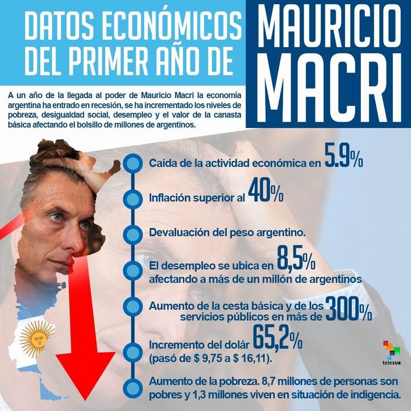 Datos económicos gobierno Macri. Infografía Telesur