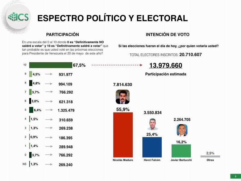 Nicolás Maduro sería reelecto según encuestas