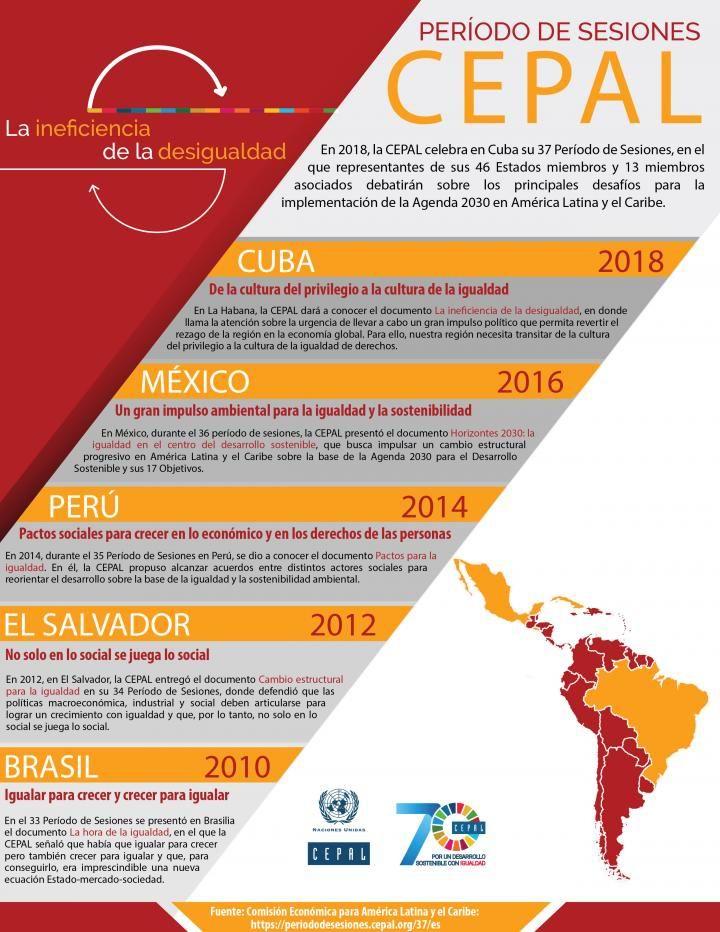 Infografía sesiones de la CEPAL