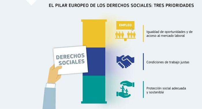 Aprueba Unión Europea Pilar de Derechos Sociales