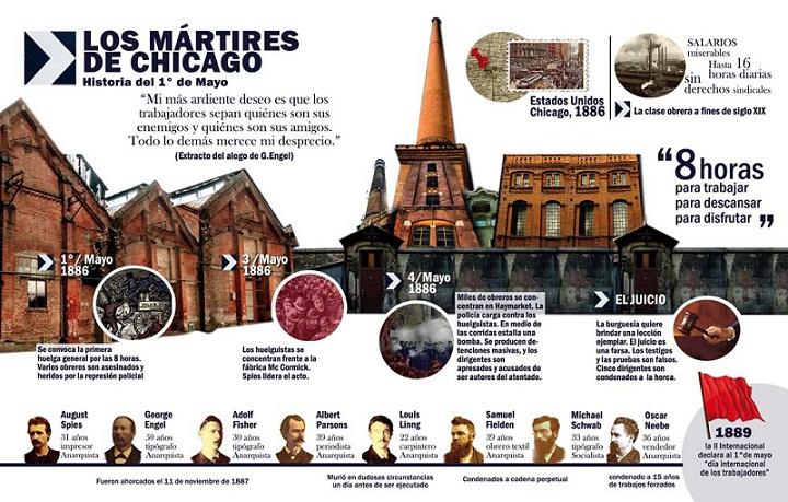 El verdadero tributo a los Mártires de Chicago (+Audio)